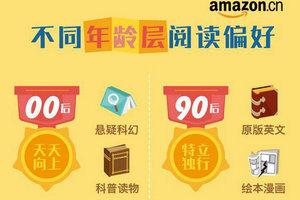 【2017亚马逊中国全民阅读报告】新鲜出炉 56%受访者年读书量超10本 青年成电子阅读主力军